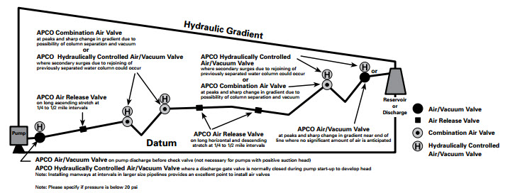 APCO AIR VALVE APPLICATION